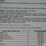 Dispositivos que se Actualizaran a Android 4.0 ICS en Bell en Canada