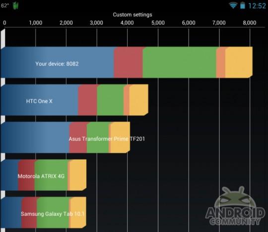 Nexus 7 es overclockeado a 2.0 GHz