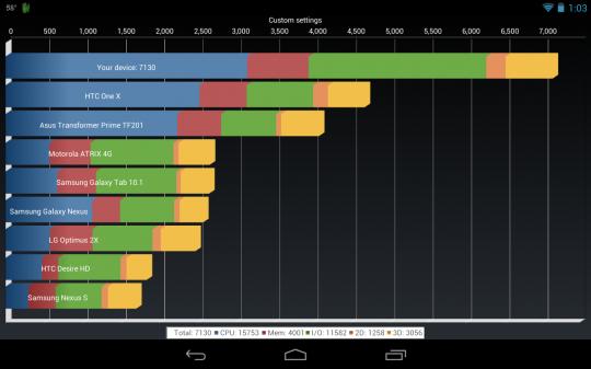 Benchmark Nexus 7