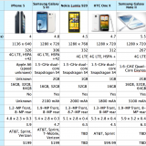 iPhone 5 vs Galaxy S3 vs Galaxy Note 2 vs Lumia 920 vs One X vs Droid RAZR Maxx HD