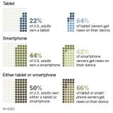 El también imparable crecimiento de las ventas de tablets Android