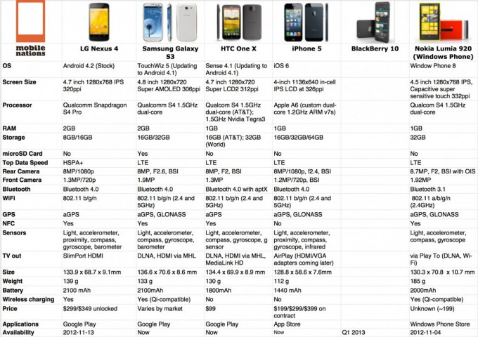 Nexus 4 Vs Iphone 5 Y Otros Competidores Android Zone