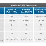 GPU Galaxy S4