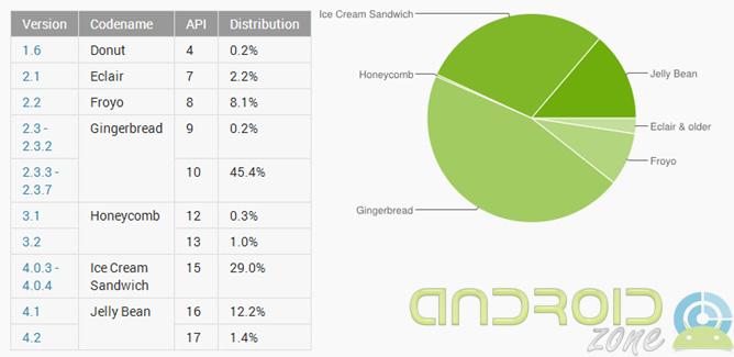 Distribucion Android Enero 2013 AZ