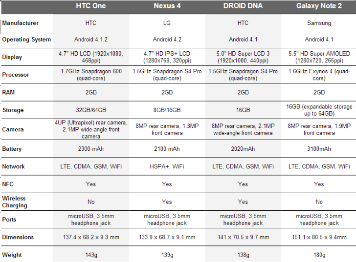 HTC One vs Nexus 4 vs Droid DNA vs Galaxy Note 2