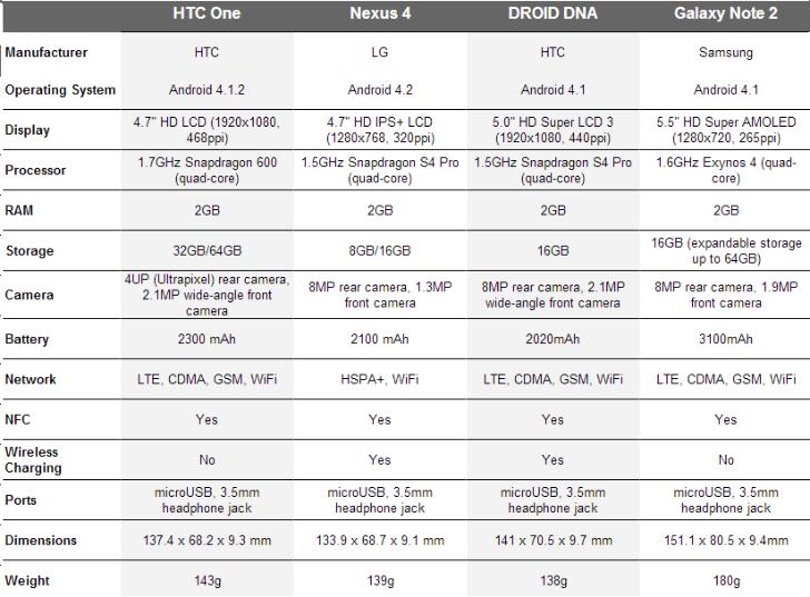 HTC One vs Nexus 4 vs Droid DNA vs Galaxy Note 2