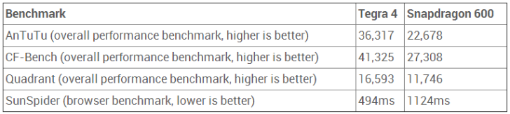 tegra-4-benchmark