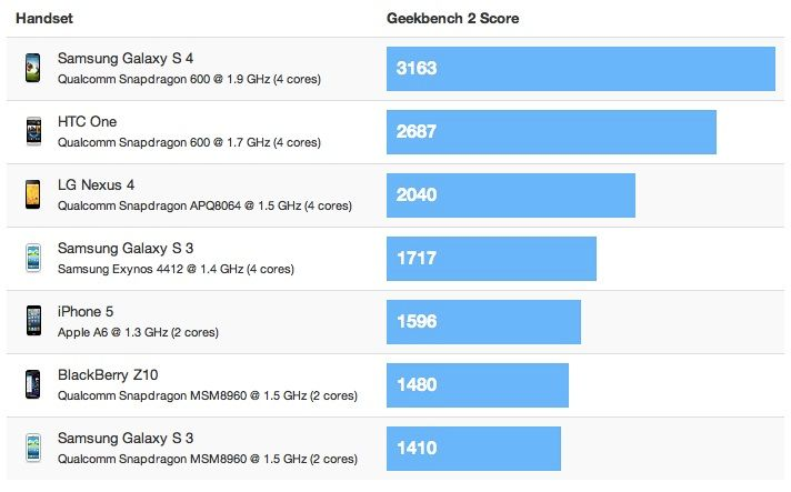 Galaxy S4 benchmarks