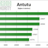 Galaxy S4 vs Androids