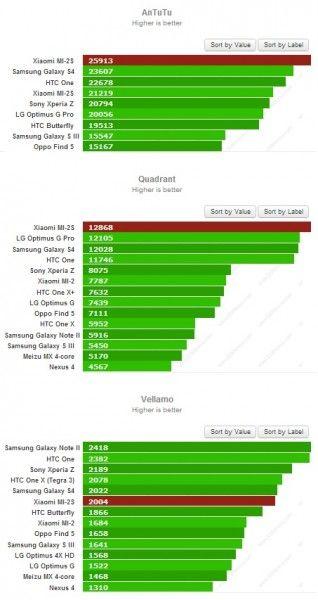 Xiaomi mi-s2