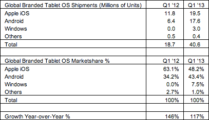 tablet-market-share-q1-2013
