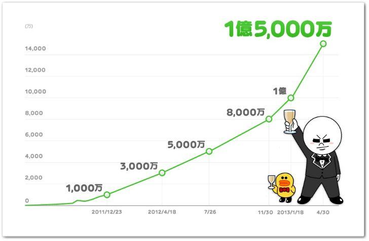 LINE 150 millones de usuarios