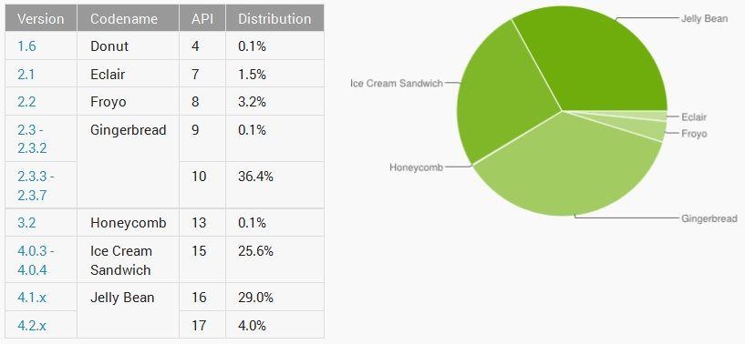 Distribucion Android Mayo 2013