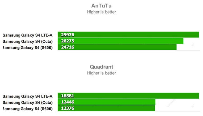 Galaxy S4 LTE Advanced benchmarks