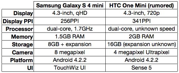 Galaxy S4 Mini vs One Mini