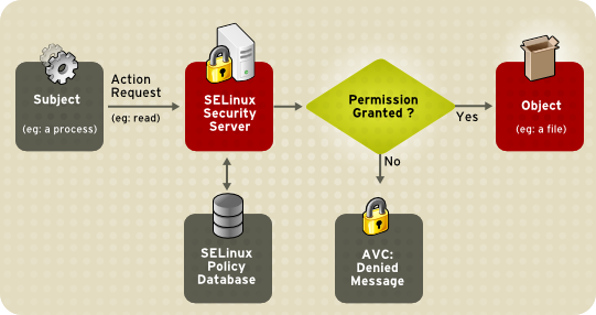 SELinux Android 4.3