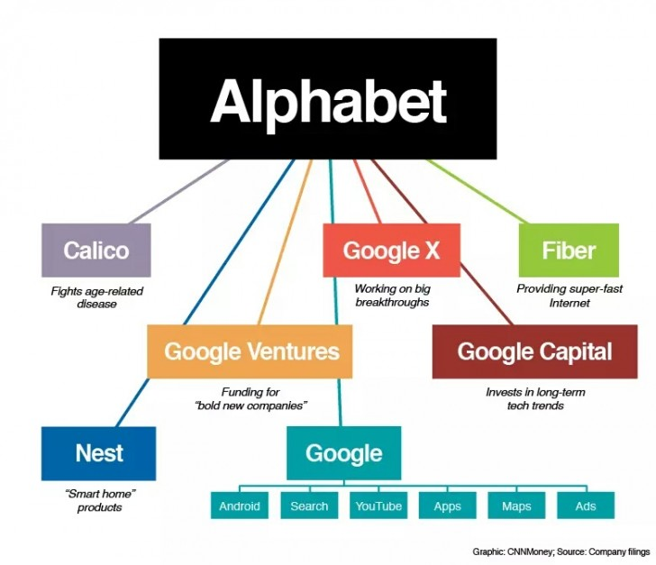 google-alphabet-infographic