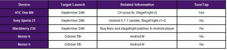 Android 6.0 nexus 5