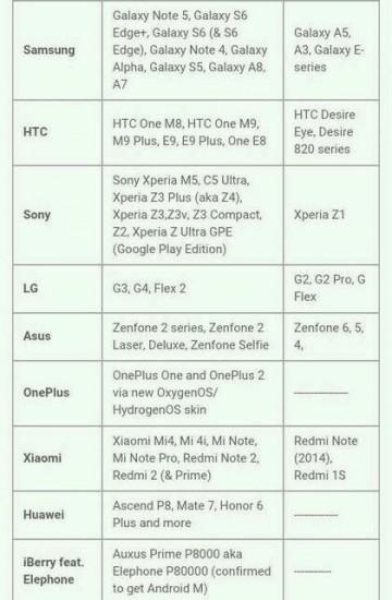 Android 6.0 Marshmallow lista