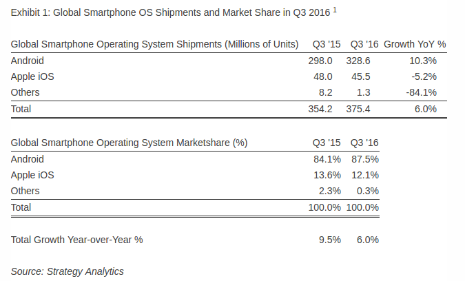 Cuota de mercado Android