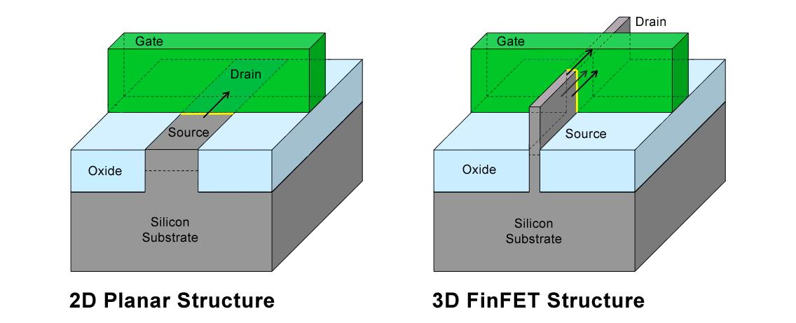 Transistor 3D FinFET